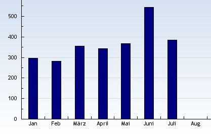HP-Statistik, Besucher